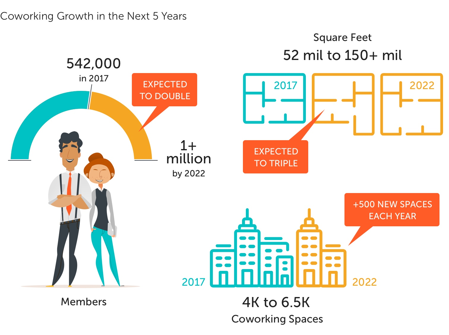 Statistics show how coworking together has appealed to the millennial generation.