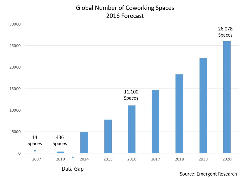 By 2020, 13.5 million Indians will operate out of coworking spaces.